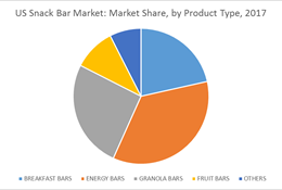 Naturally Splendid Announces Up to $5 Million Bar Manufacturing Contract and $1,260,000 Private Placement