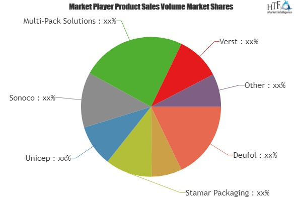 Demand for Contract Packaging is growing at an exponential rate by 2023   key players: Deufol, FedEx, Stamar Packaging, Unicep